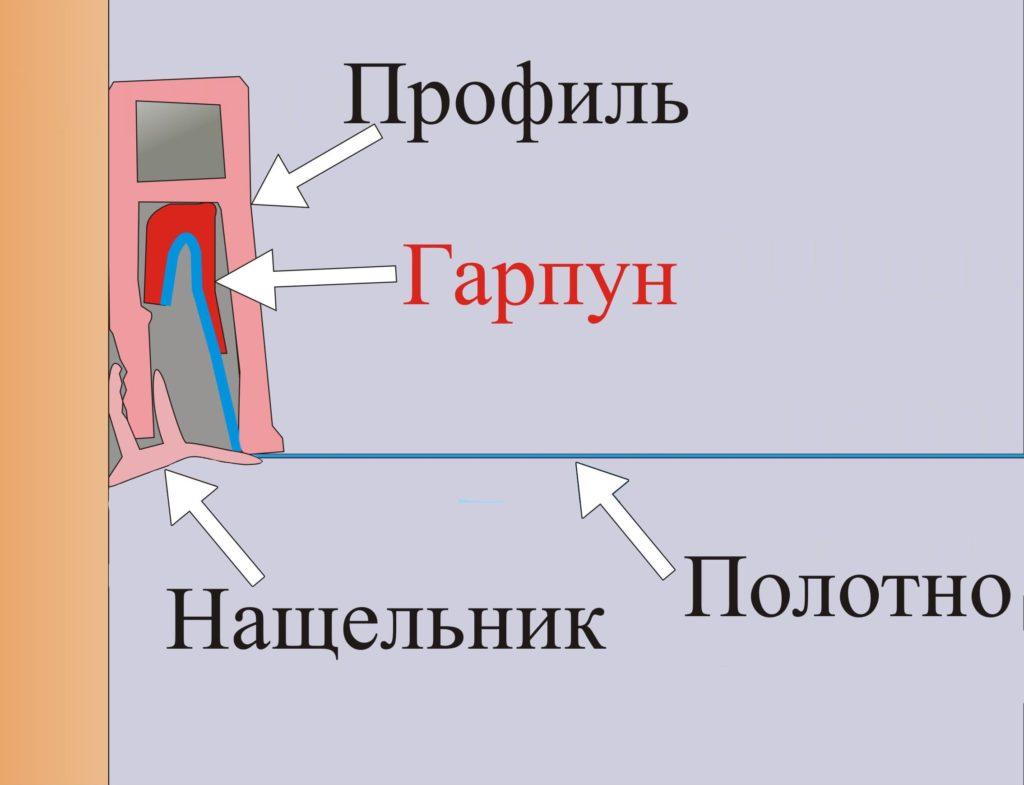 Схема гарпунного крепление натяжного потолка