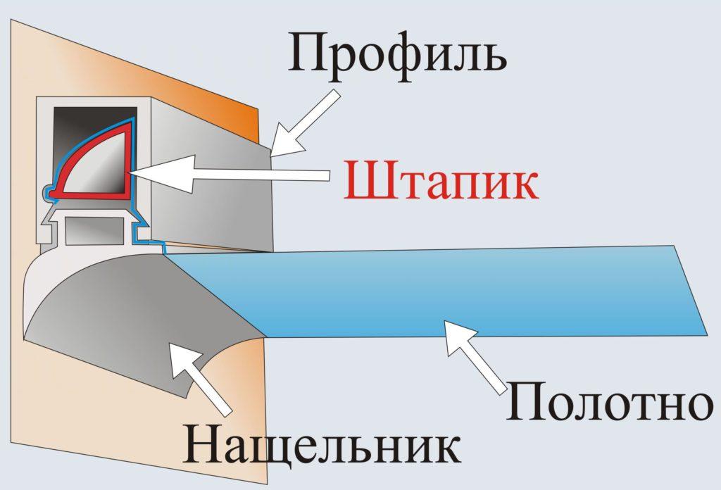 штапиковое крепление натяжного потолка - схема